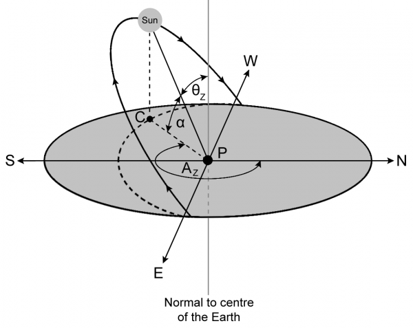 The zenith angle (θZ), the altitude angle (α) and the azimuth angle (AZ) of the Sun when viewed from point P.