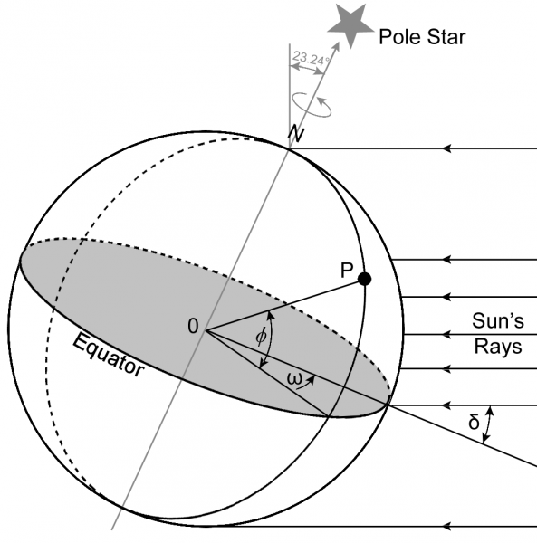 The declination angle (δ), latitude (ψ) and the hour angle (ω) for point P.)