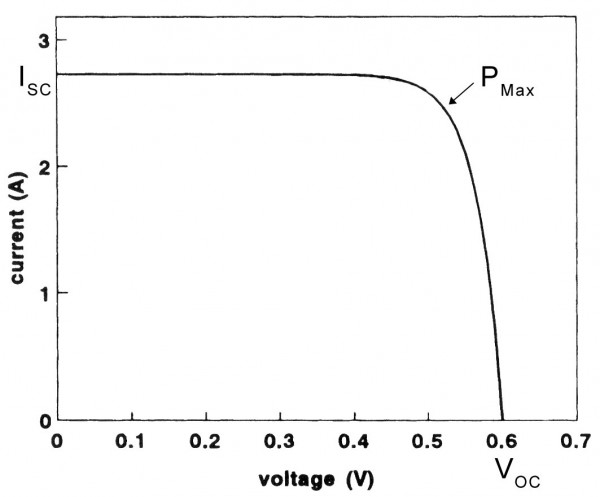 A typical I-V curve for a silicon photovoltaic cell.