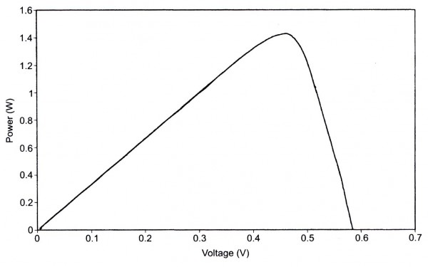 A typical power output vrs. voltage curve for a silicon photovoltaic cell.