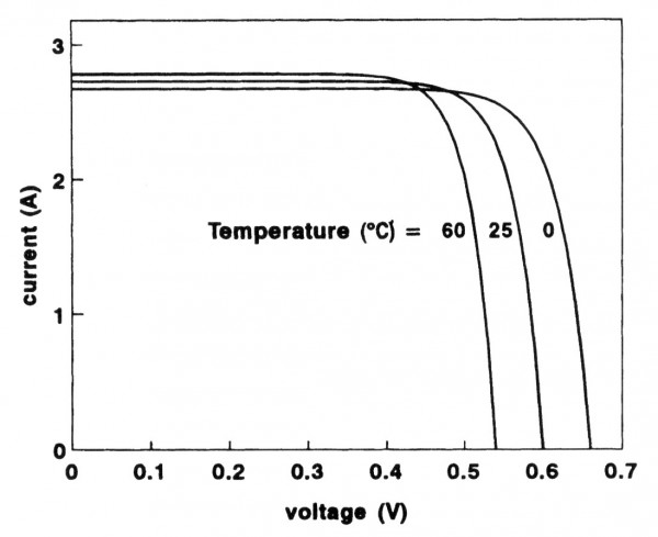 Temperature effects on the I-V curve of a PV cell.