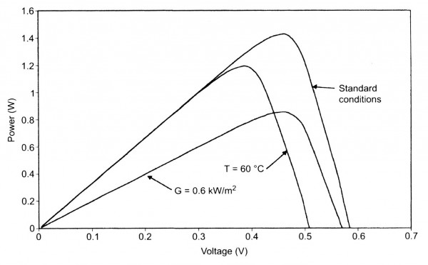 PV cell power output as a function of voltage.