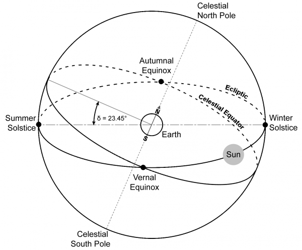 The celestial sphere. δ is the declination angle, which is at a maximum at the solstices and zero at the equinoxes equinoxes.