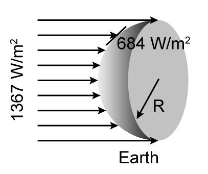Figure 2.8: Radiation estimation.