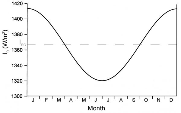 The variation in Ioover the course of a year. The dashed line shows the value of the solar constant (Isc)