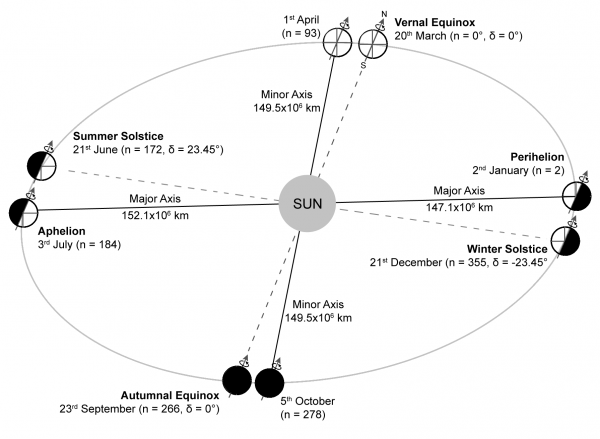 Figure 1.2: The orbit of the World around the Sun: n is the day number where on January 1st n=1 and is the declination angle.