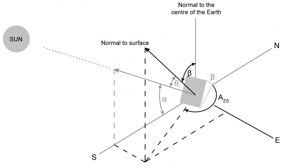 A tilted surface that is not facing the equator.
