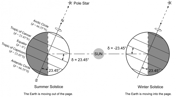 The summer and winter solstices. δ is the declination angle and φ is the latitude.