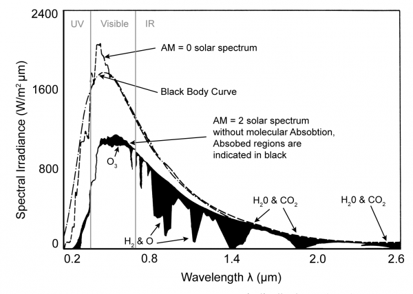 The extraterrestrial solar spectrum (AM = 0), the theoretical black body curve and the solar spectrum at the Earth's surface for AM = 2 and the absorbed regions shown in black.