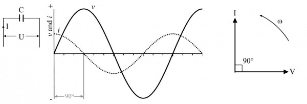 Figure 9.5: AC capacitive circuit; (a) the circuit; (b) the wave diagram, v and i are 90° out of phase; (c) the phasor diagram. v is the instantaneous voltage and i is the instantaneous current. I and U are RMS values. Note that v and i are not plotted on the same scale.