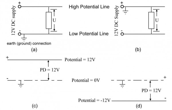 Figure 13.3: A simple DC circuit with: (a) negative line grounded; (b) positive line grounded; (c). Also the potential and potential differences with: (c)  negative line grounded; (d) positive line grounded. Notice that in both instances the potential difference (PD) is 12V.