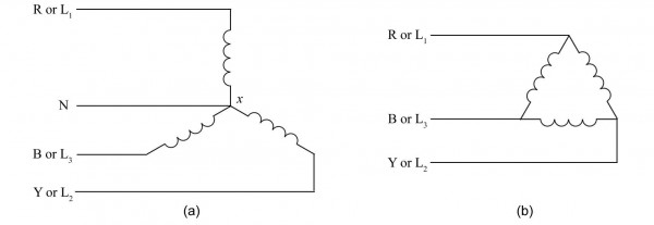 Figure 14.2: Three phase generator coils: (a) star, wye or Y connection ; (b) delta connection;