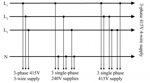 Figure 143 A 3 Phrase 4 Wire Supply Carrying 240V In Each