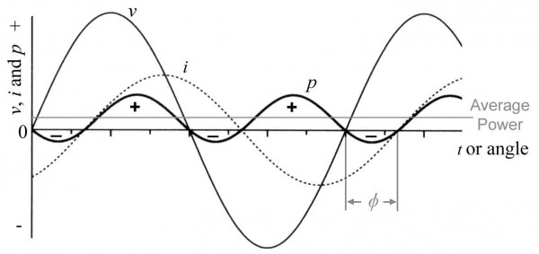 Figure 11.6: Power in an AC resistive and inductive circuit. Note that v, i and p are not plotted on the same scale.